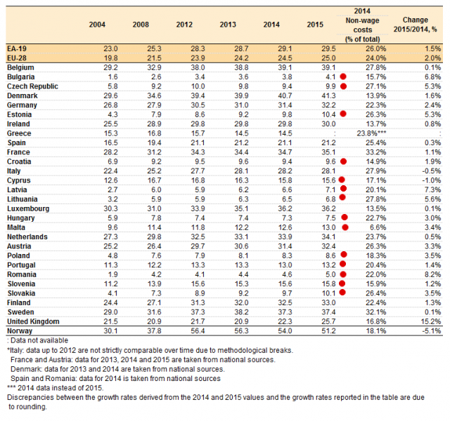 640px-Labour_costs_per_hour_in_EUR,_2004-2015_whole_economy_excluding_agriculture_and_public_administration